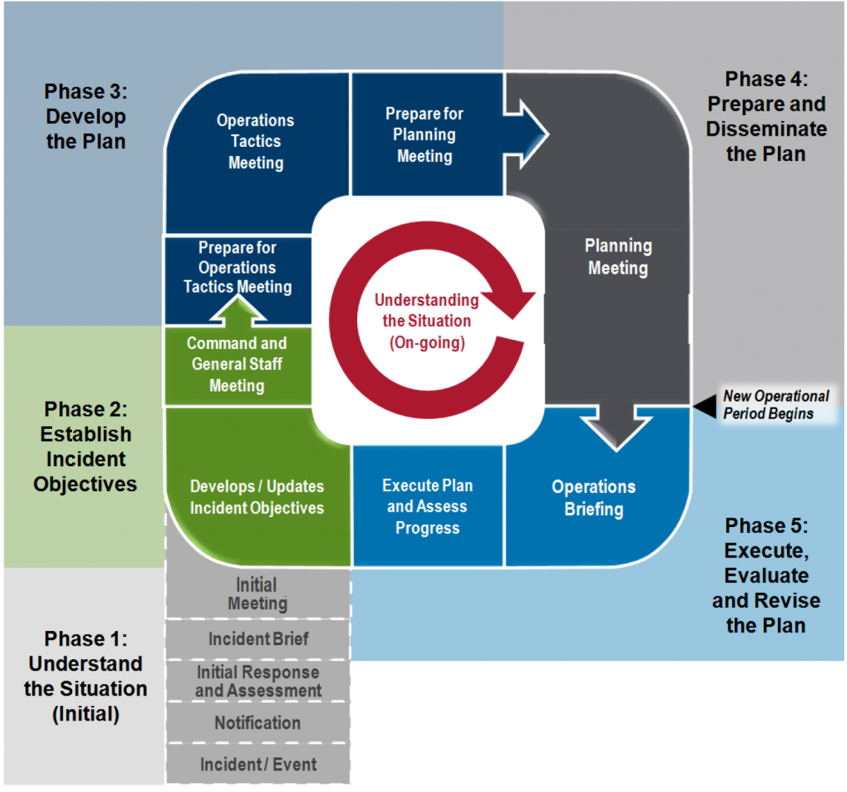 The Corporate Planning P