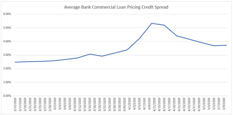 Average Bank Loan Credit Spreads