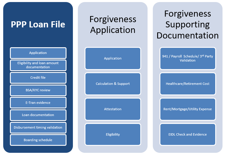 PPP Loan File Construction