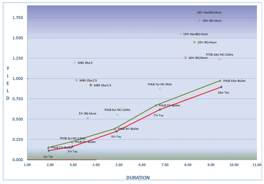 Yield/Duration Relationship