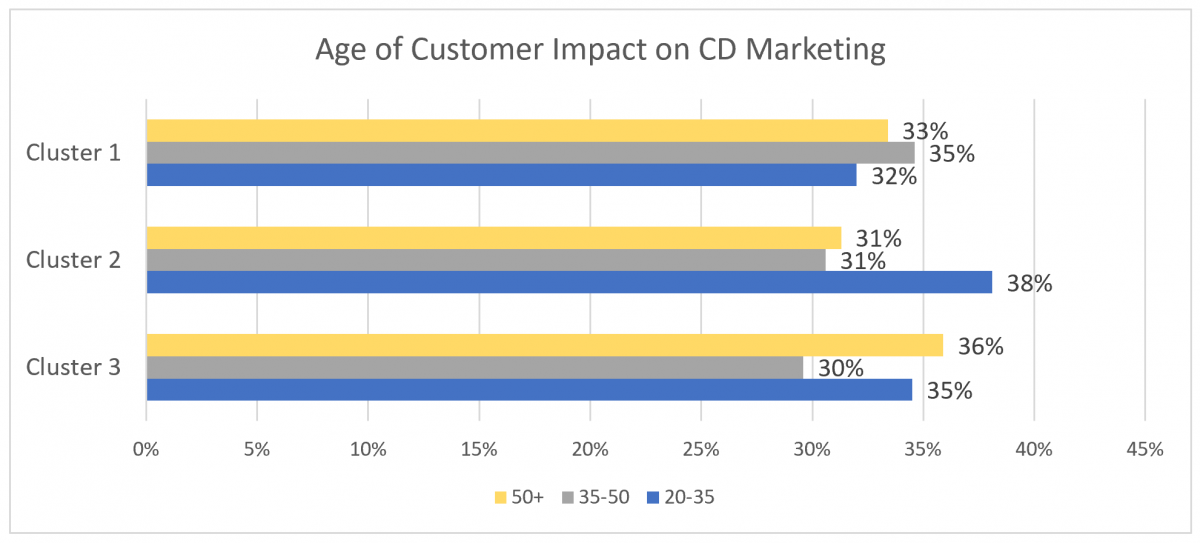 Age of customer impact on CD marketing in machine learning